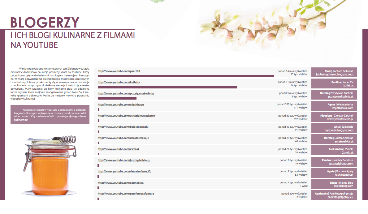 Pozytywnakuchniapl Raport Blogi Kulinarne 2012 Przepis
